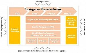Strategisches Projektportfoliomanagement