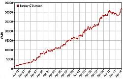 Der Barclay CTA-Index - Erfolgsstory par excellence