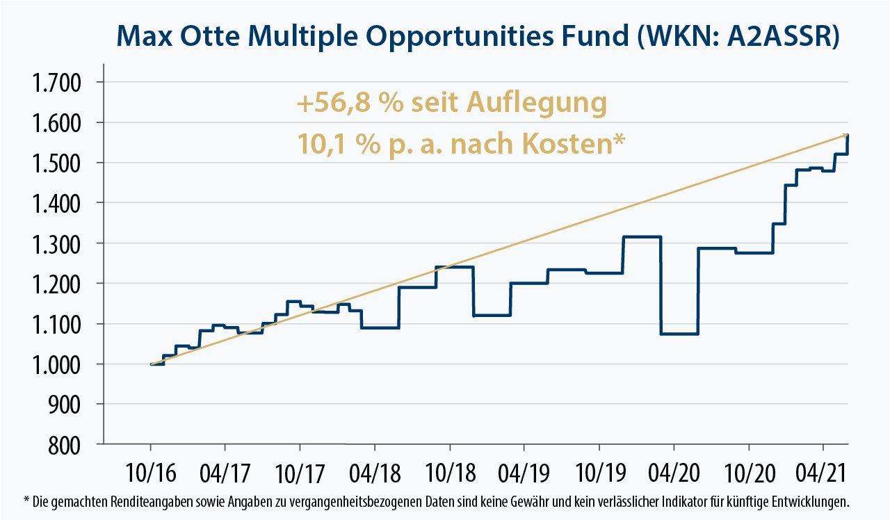 PI Privatinvestor Kapitalanlage GmbH