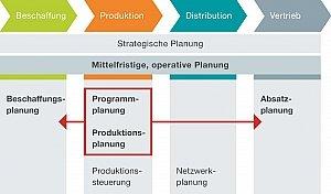 Simultane Produktionsplanung für die Fertigung
