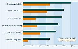 Vergleich des Angebotsspektrums SAP und Dokumentenmanagement - die Anbindung bringt mehr Nutzen
