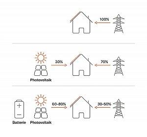 Stromspeicher - wie hoch sind die Preise?
