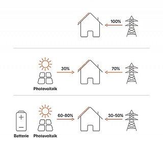 Stromspeicher-Preise