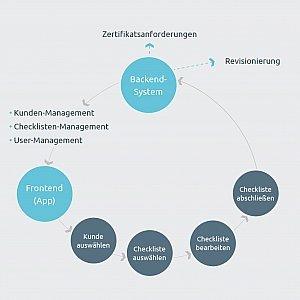 Anwendungsbeispiele digitaler Checklisten