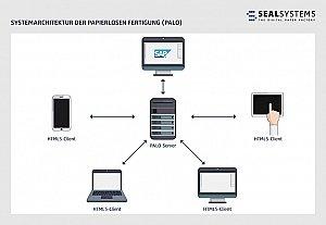 Digitale Produktion Industrie 4.0   Papierlose Fertigung