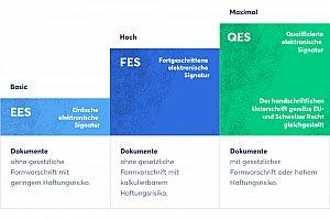 eIDAS-Verordnung